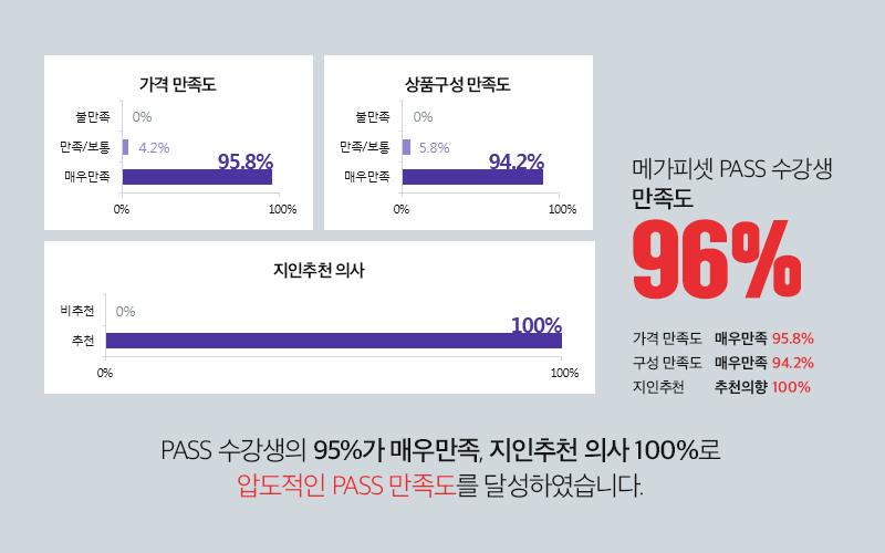메가피셋 PASS 수강생 만족도 96%