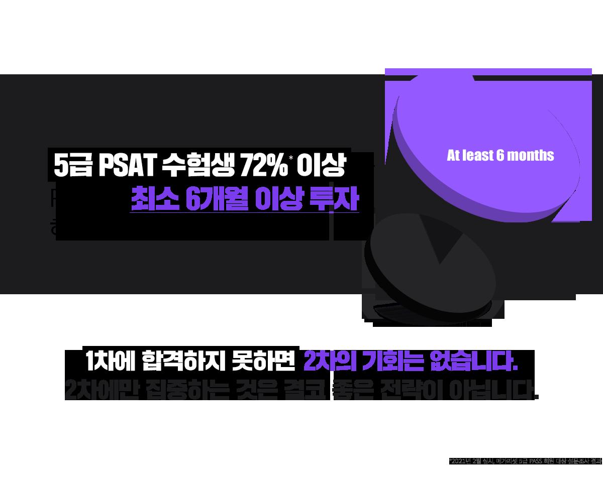 5급 PSAT 수험생 72% 이상은 PSAT에 최소 6개월 이상 투자해야 한다고 말합니다
